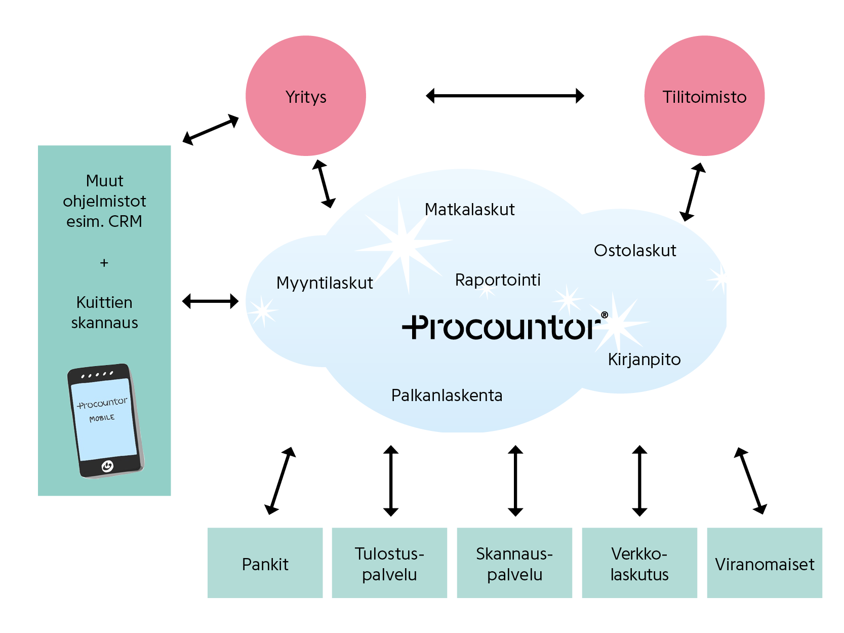 Procountor-tilitoimiston-kokonaisratkaisu